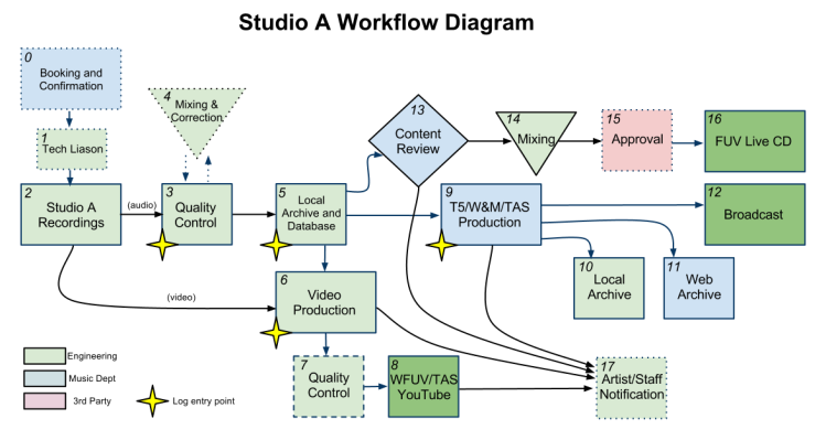 Studio A Workflow Diagram